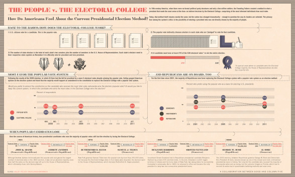 Americans Versus the Electoral College