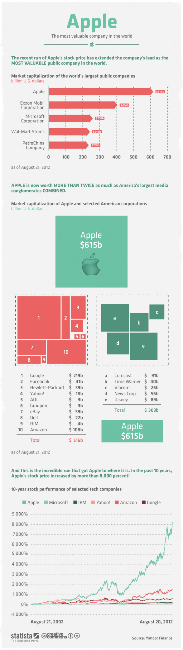 Apple - The Most Valuable Company in the World