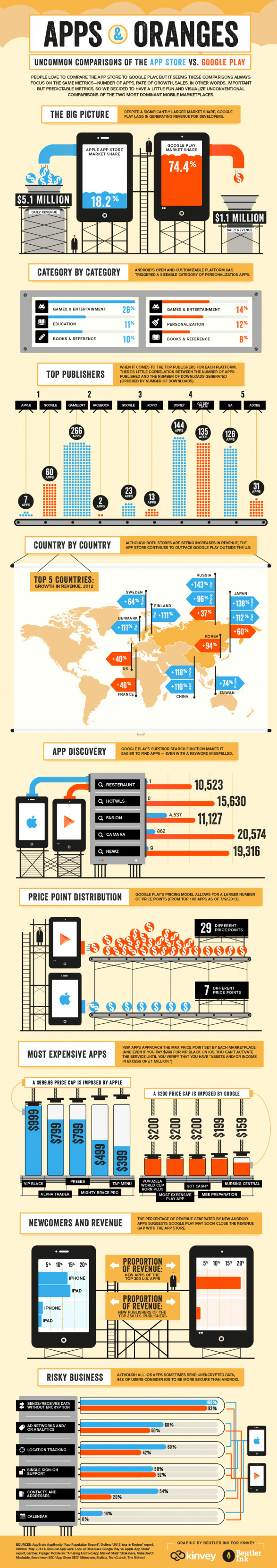 Apps & Oranges: App Store vs Google Play