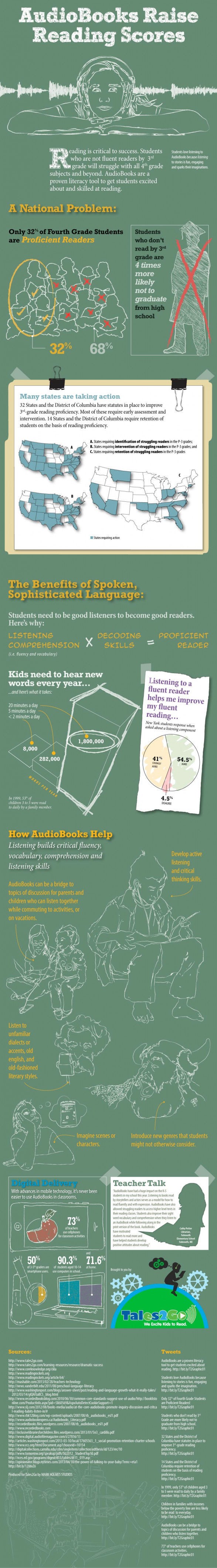 AudioBooks Raise Reading Scores