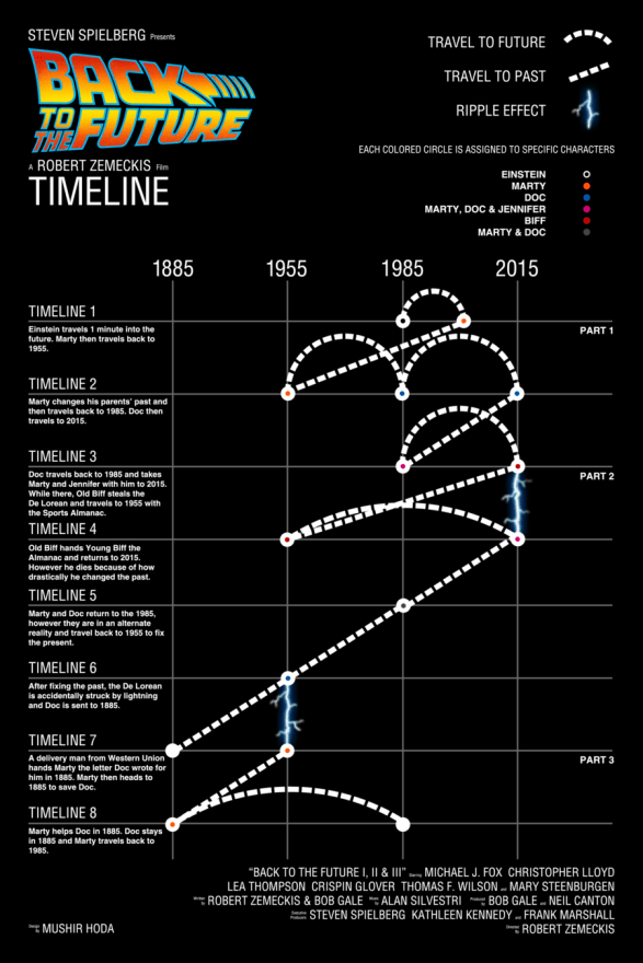 Back to the Future Timelines
