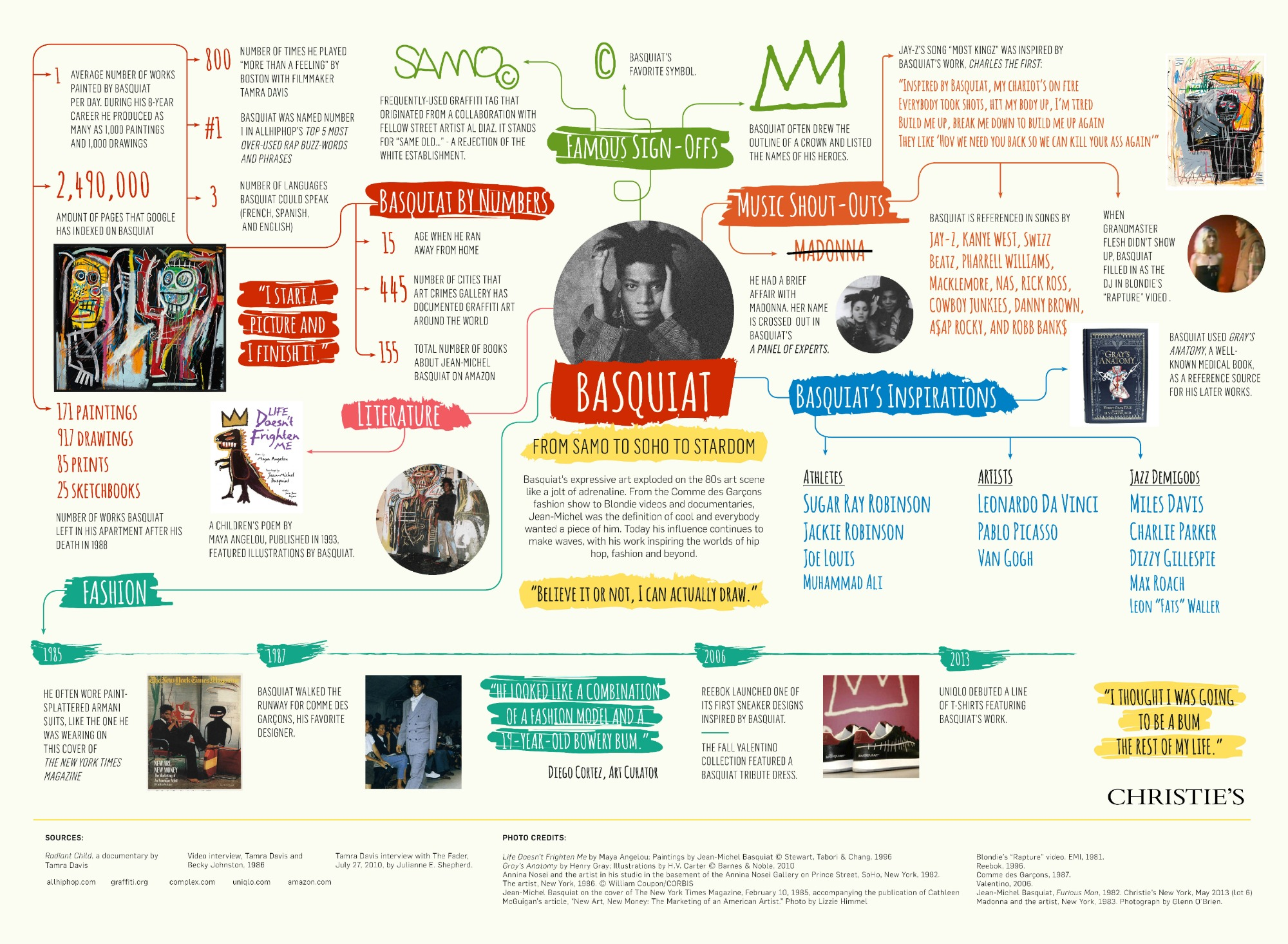 Basquiat From Samo To Soho To Stardom Infographic