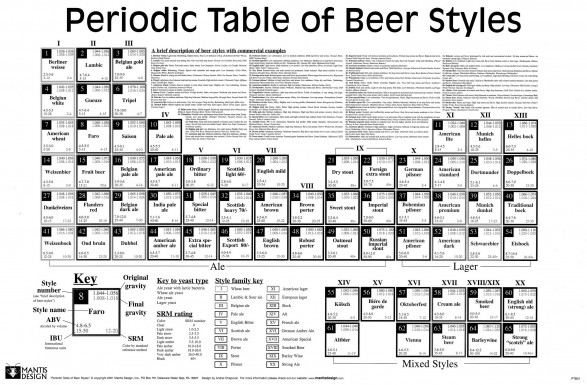 The periodic table of beer styles chart beer street journal beer urtaz Image collections