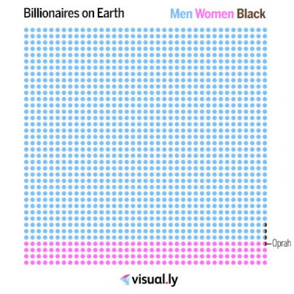 Billionaires on Earth