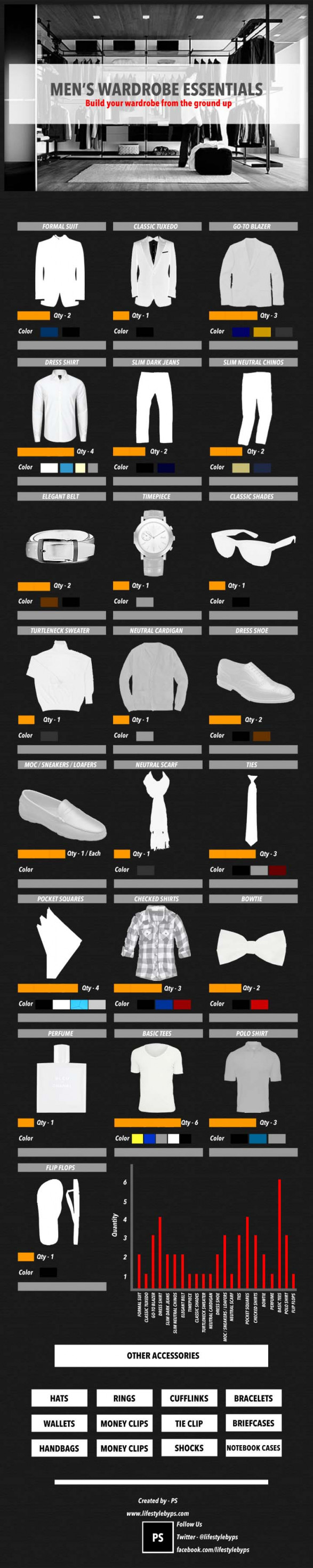 Build your wardrobe from the ground up - Wardrobe essentials for Men