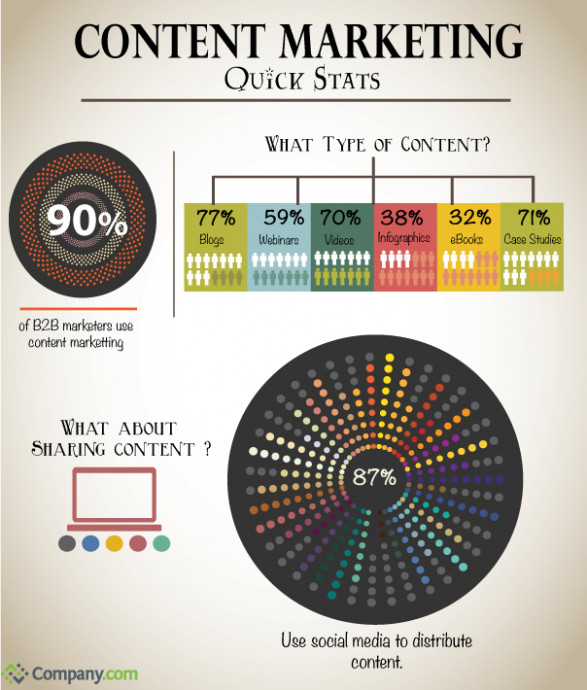 Content Marketing Quick Stats
