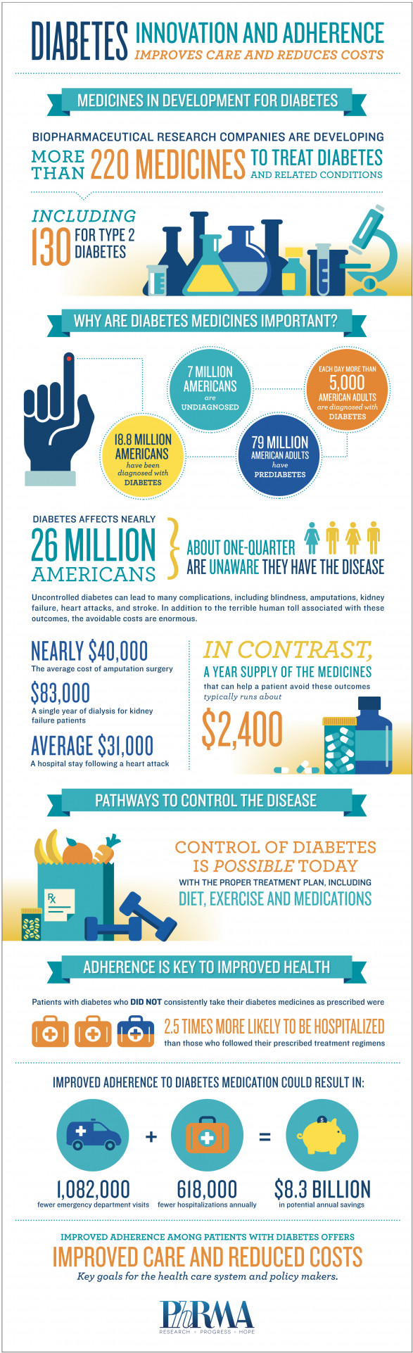 Diabetes: Innovation & Adherence