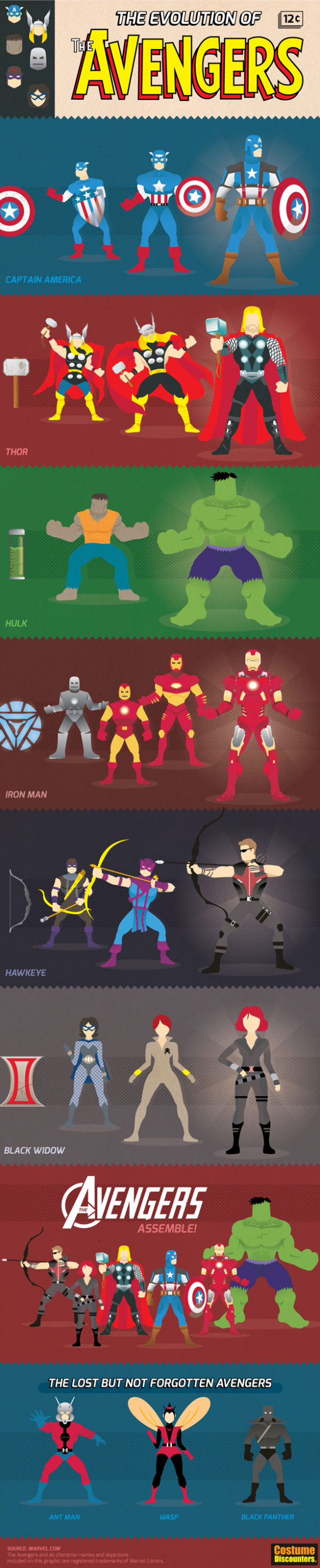 Evolution of the Avengers