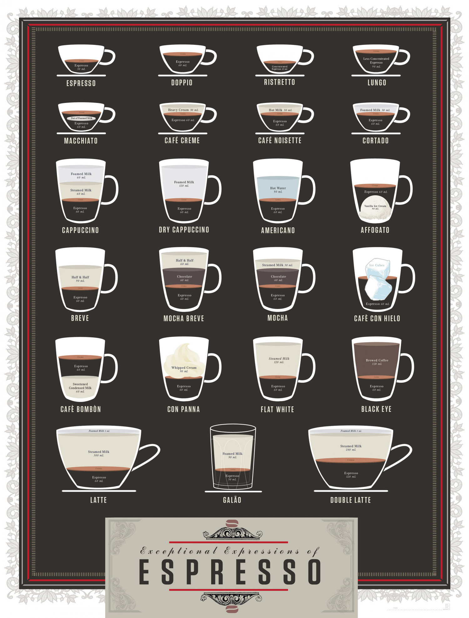 Exceptional Expressions of Espresso Infographic