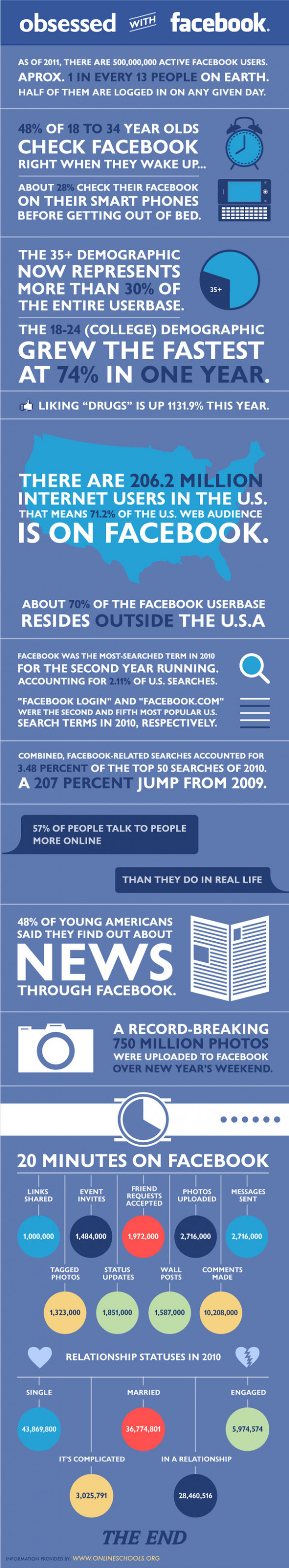 Facebook Addiction: Are We Obsessed?