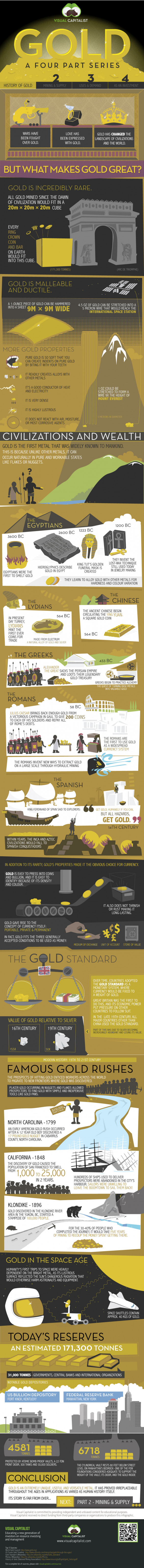 Gold: The History of Gold (Part I)