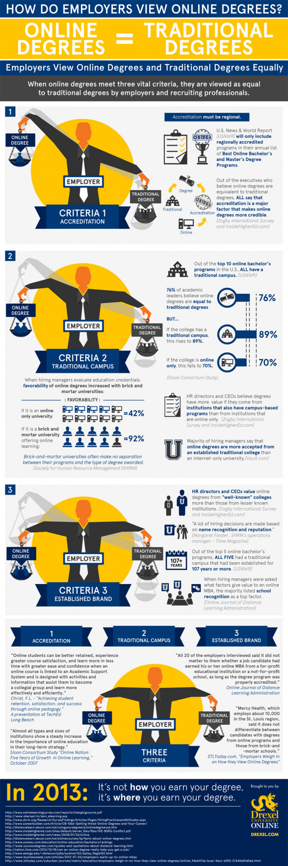 How Do Employers View Online Degrees?