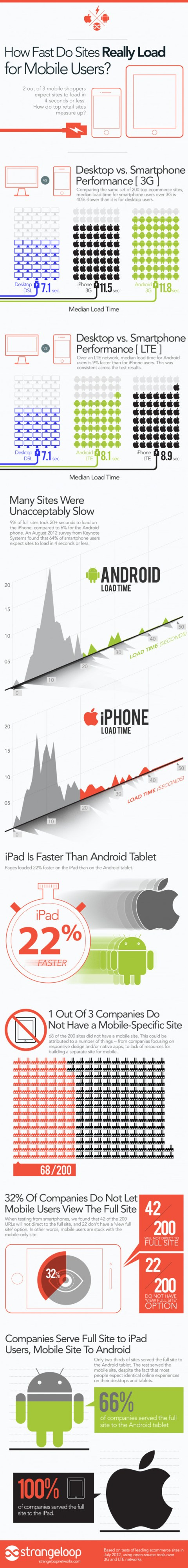 How Fast Do Websites Really Load for Mobile Users?