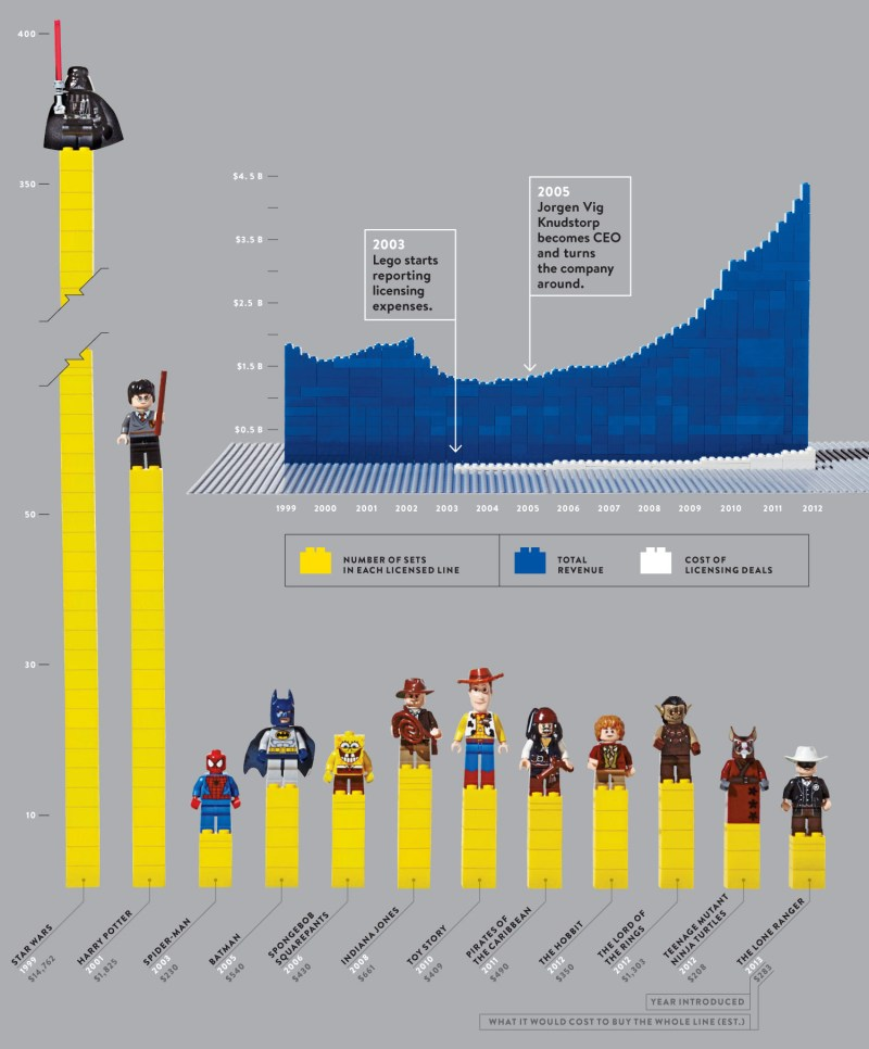 Infographic - The Licensing Of Legos