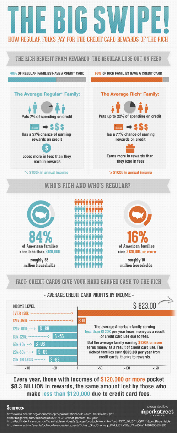 How Regular Folks Pay For The Credit Card Rewards of The Rich