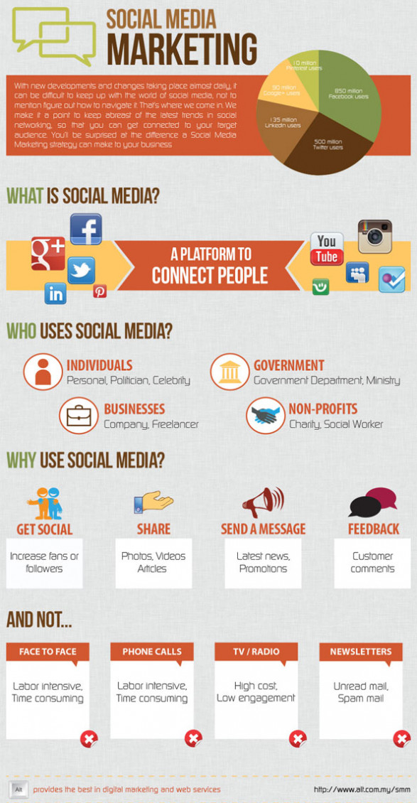 How Social Media Help To Grow Audiences