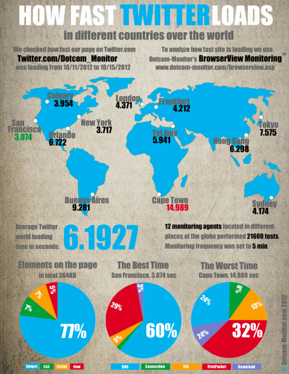 How Twitter page loads in different countries over the world