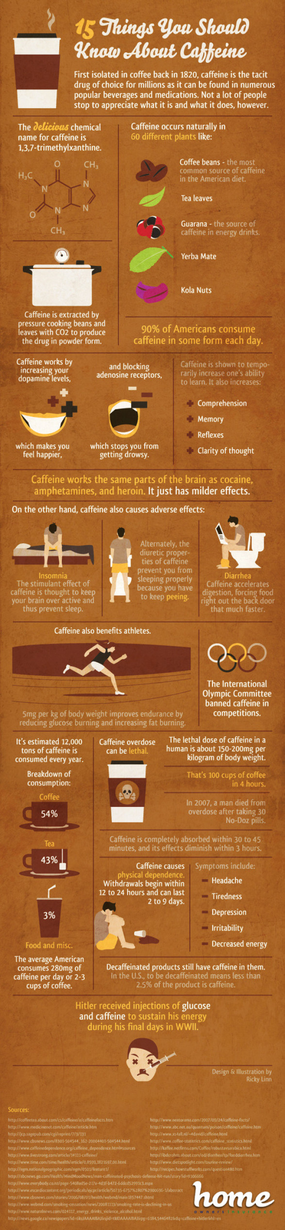 Important Facts About Caffeine