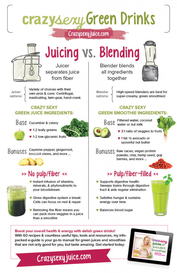 infographic on Juicing and Blending