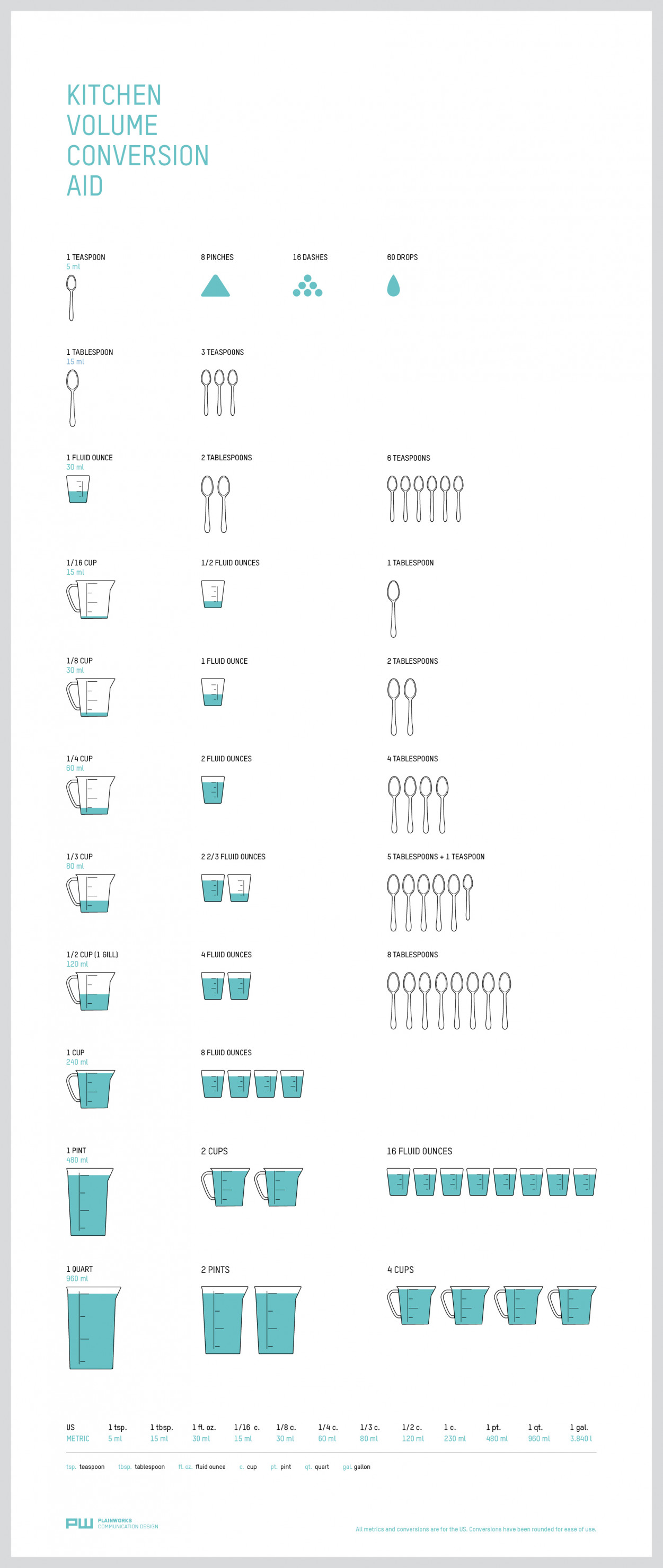 Food Infographic The Kitchen Conversion Chart
