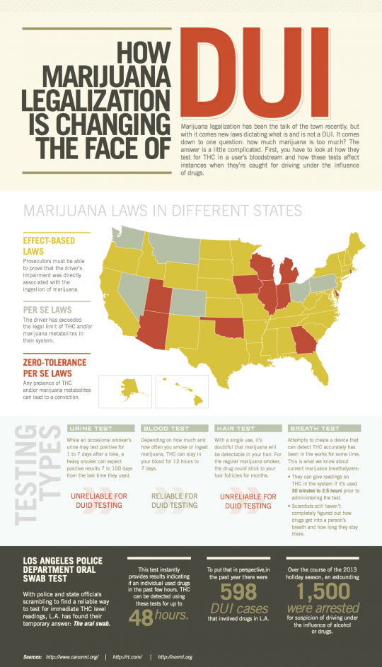 How Marijuana Legalization is Changing the Face of DUI