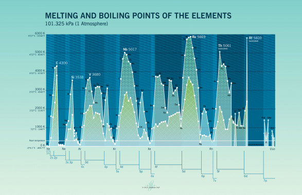 Melting and Boiling Points of the Elements