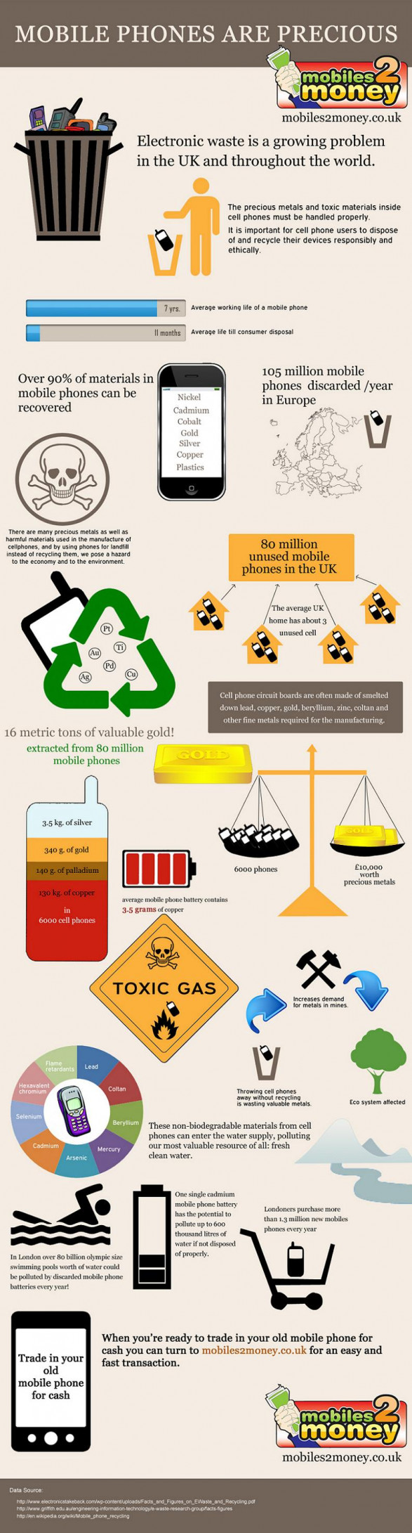 Mobile Phone Recycling Facts