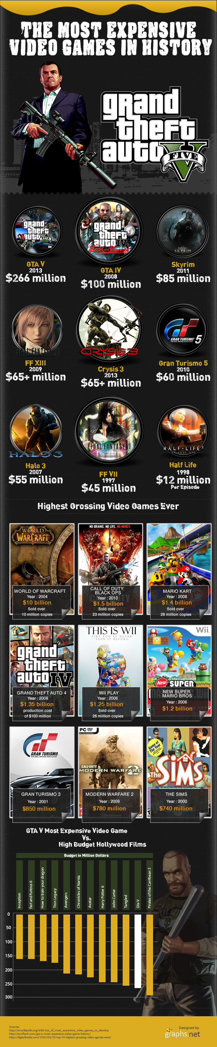 Infographic - Most Expensive Video Games