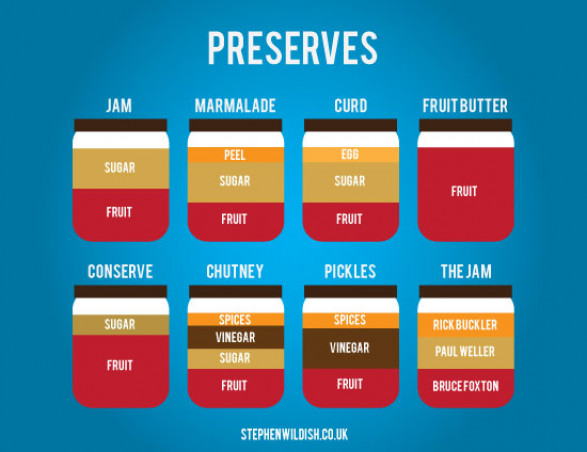 Preserves Recipes