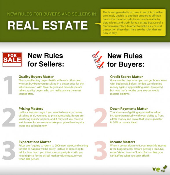 Real Estate Resurgence � How Buying and Selling Has Changed