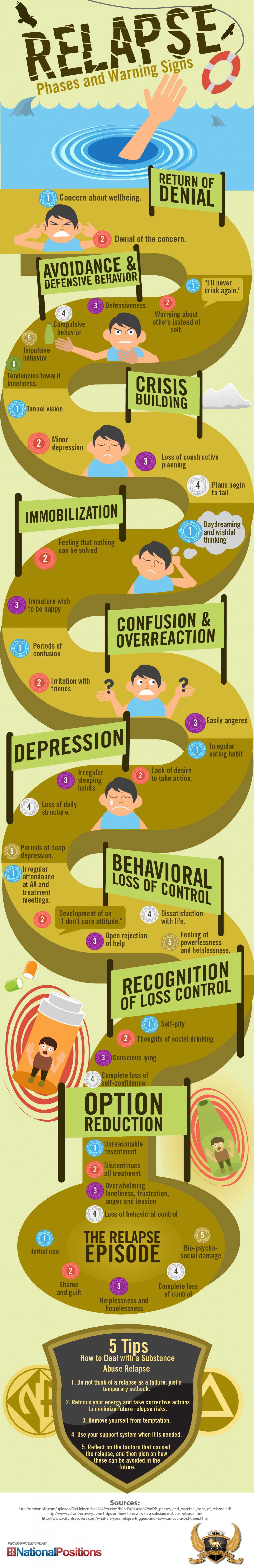 Relapse Phases And Warning Signs Infographic Visualistan