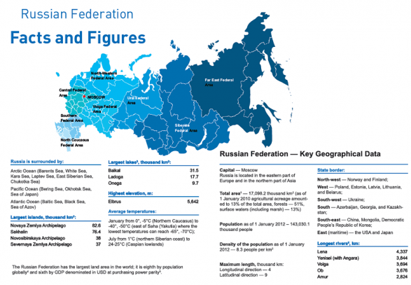 RUSSIAN FEDERATION : Facts and Figures