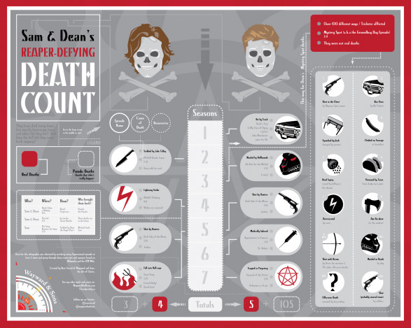 Sam and Dean Death Count