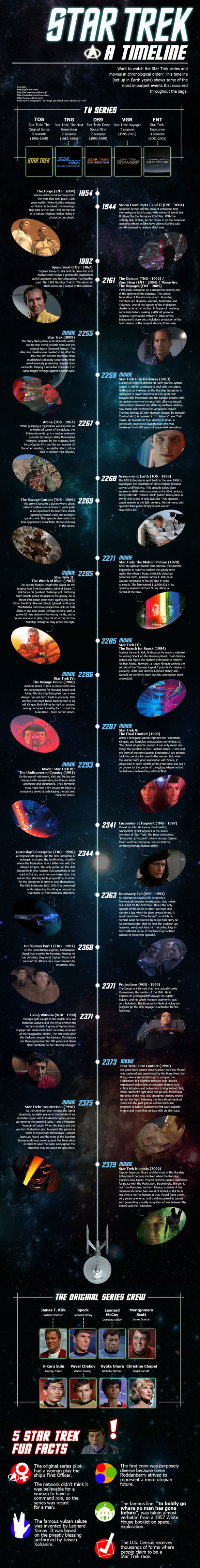 Star Trek Episodes Timeline