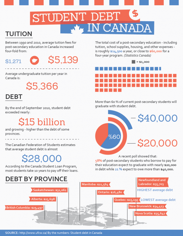 Student debt in Canada