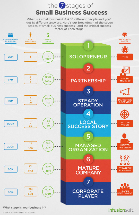 The 7 Stages of Small Business Success