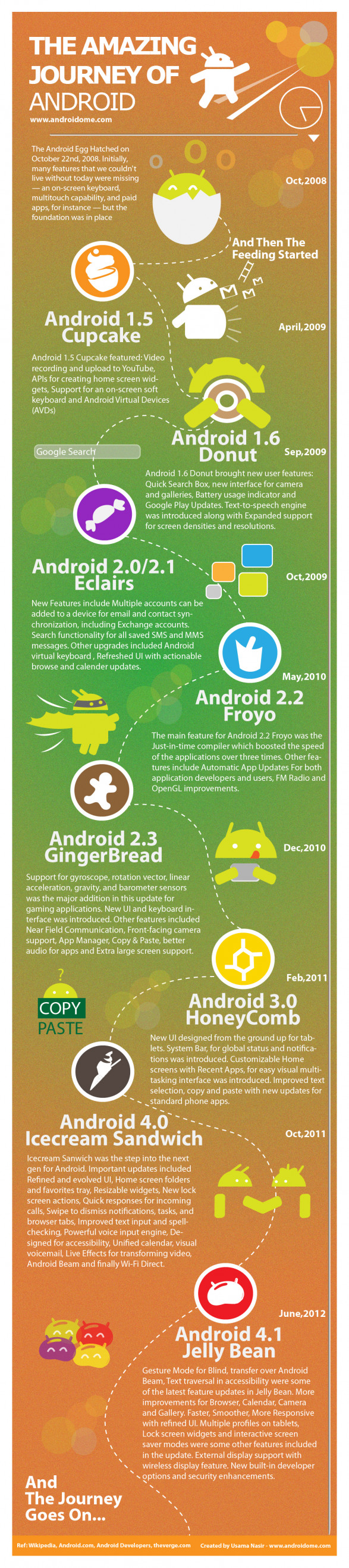 The Amazing Journey of Android