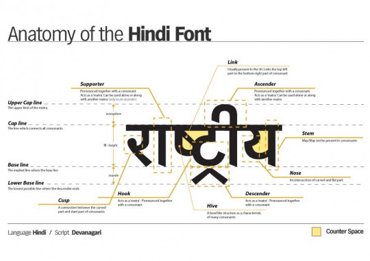 The Anatomy of Devanagari