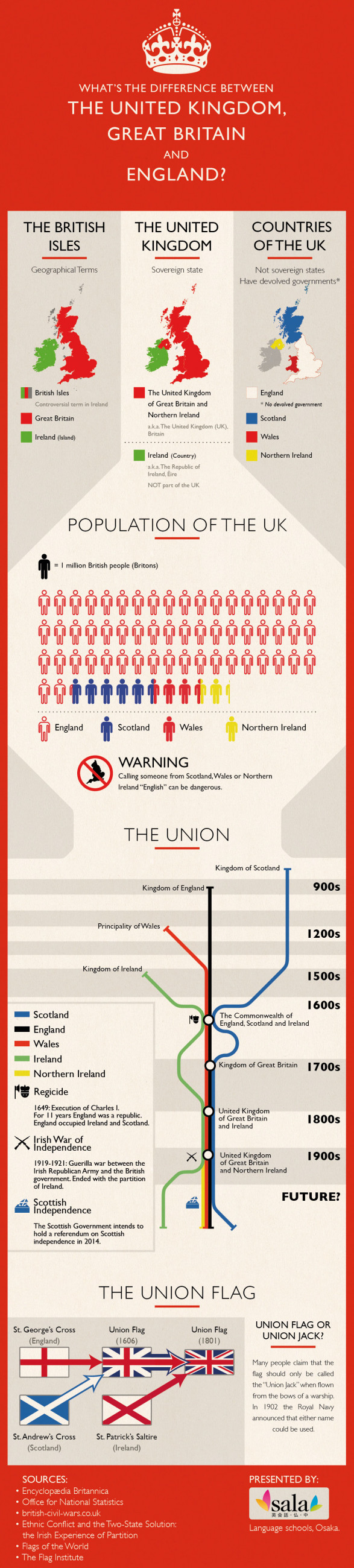 The difference between the United Kingdom, Great Britain and England