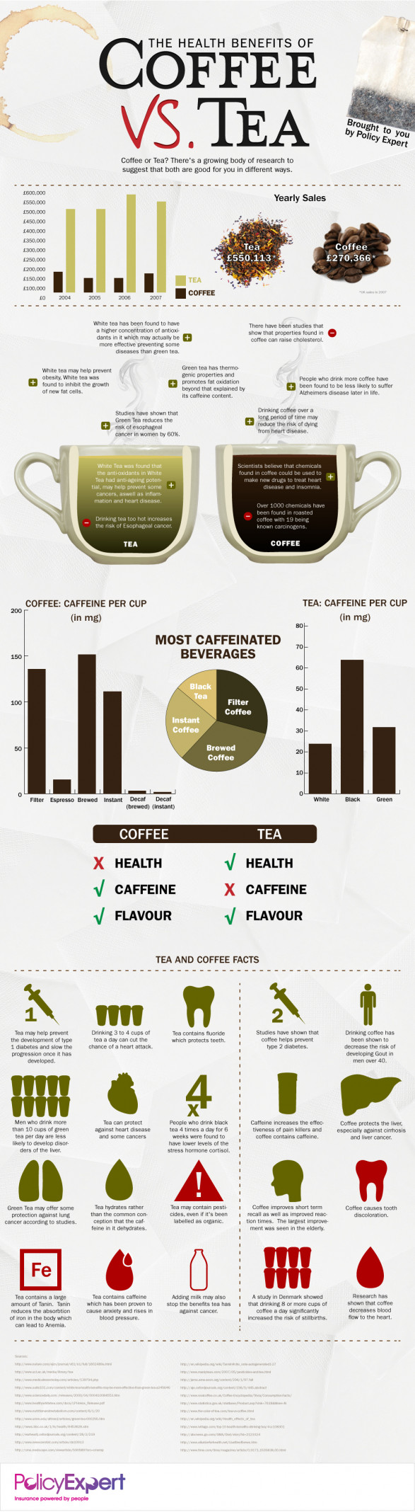 The Health Benefits of Coffee vs Tea