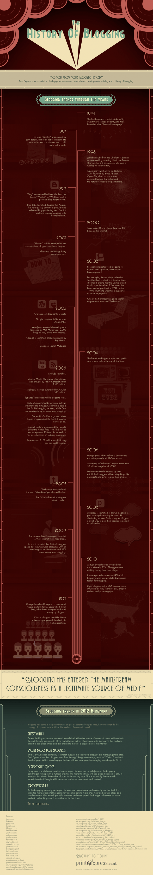 The History of Blogging
