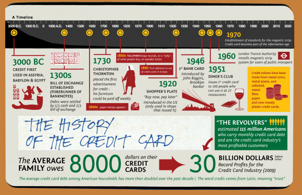 The History of Credit Cards