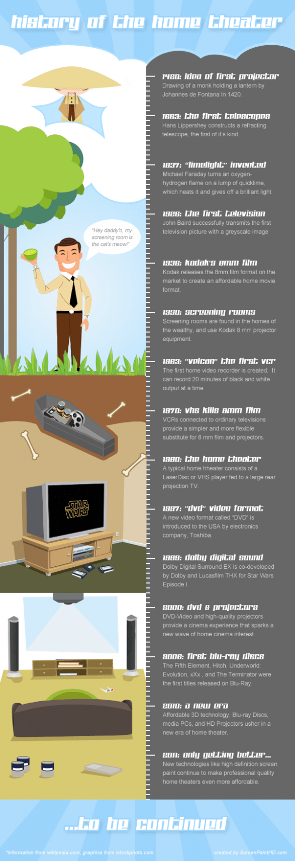 The History of the Home Theater