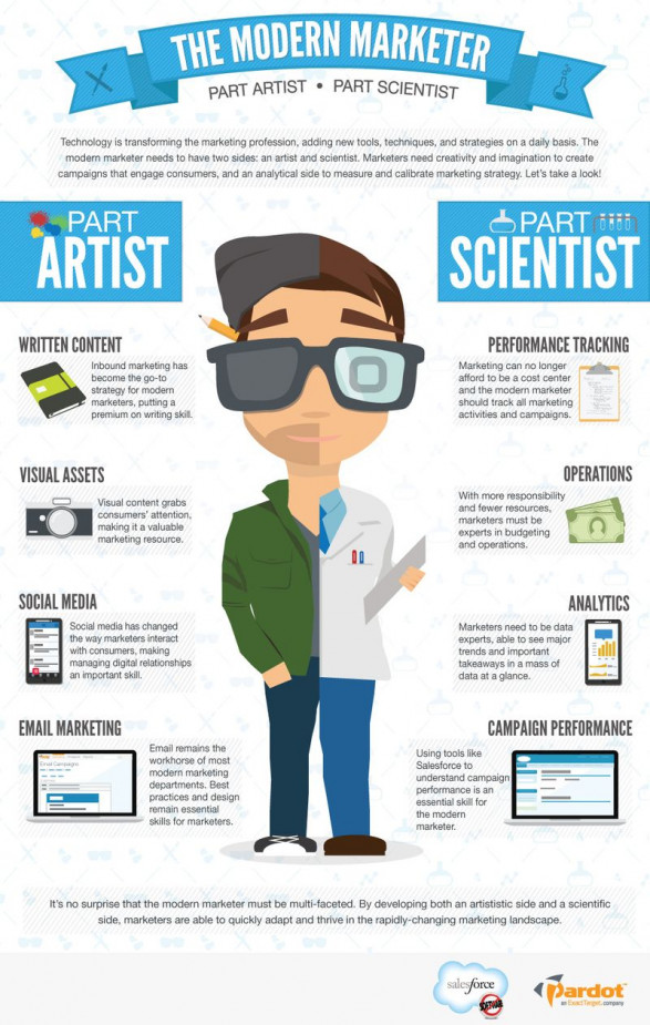 The Modern Marketer: Part Artist - Part Scientist