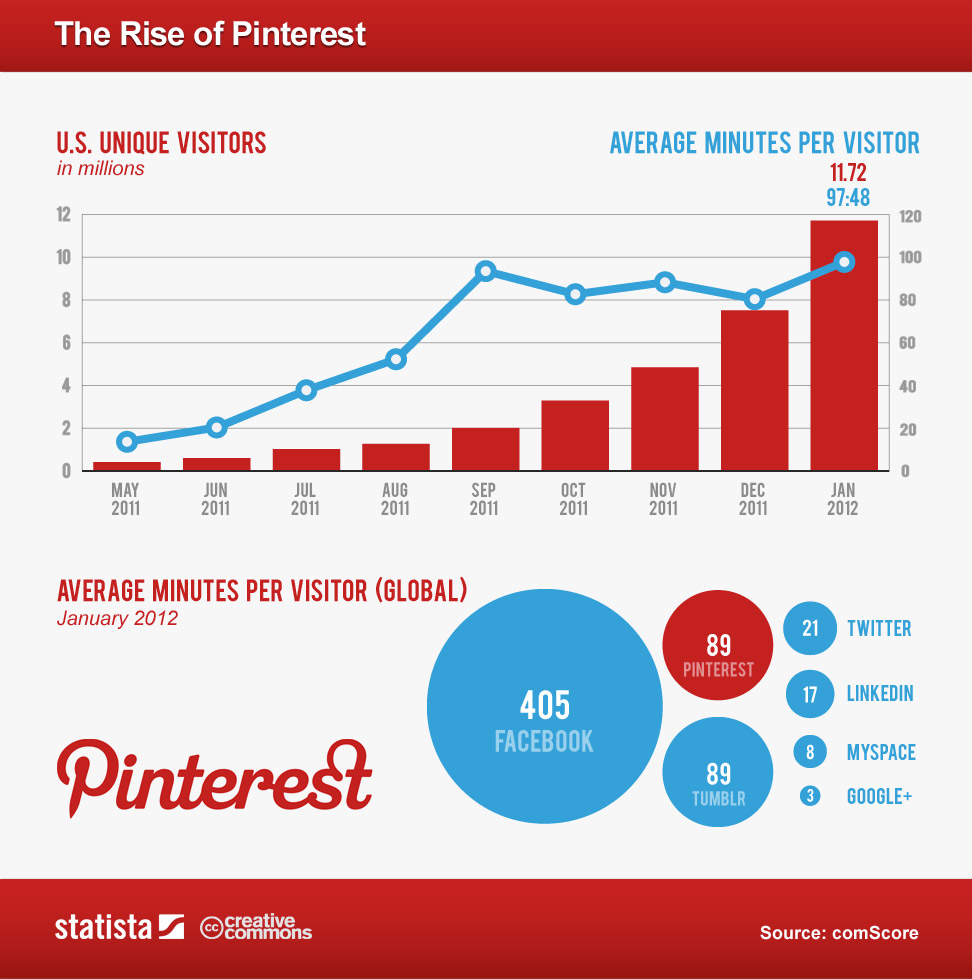 The Rise of Pinterest