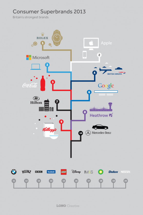 The Top 10 UK Consumer Superbrands of 2013