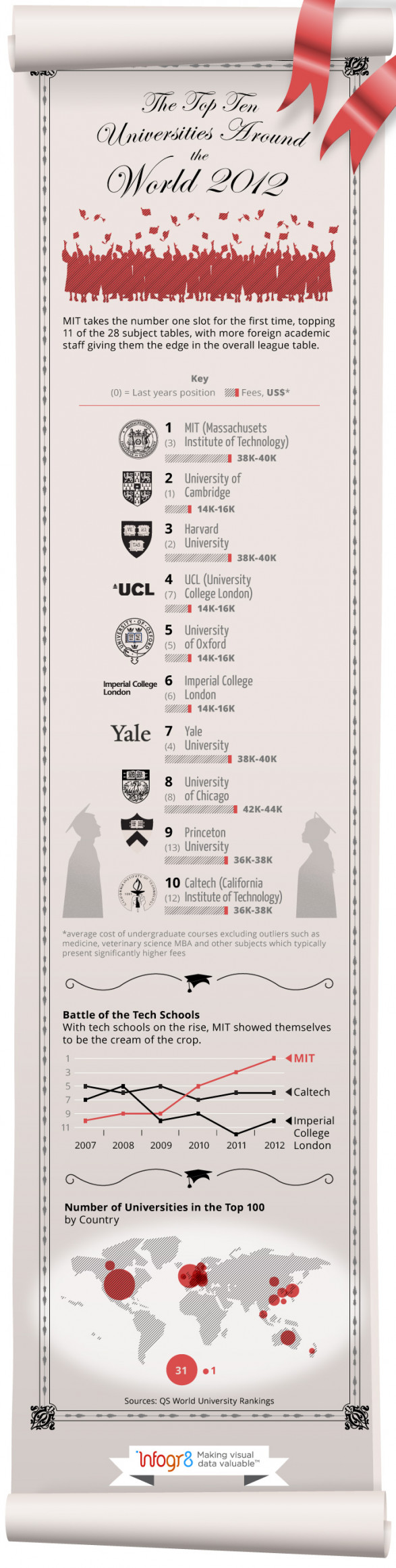 The top 10 universities around the world 2012