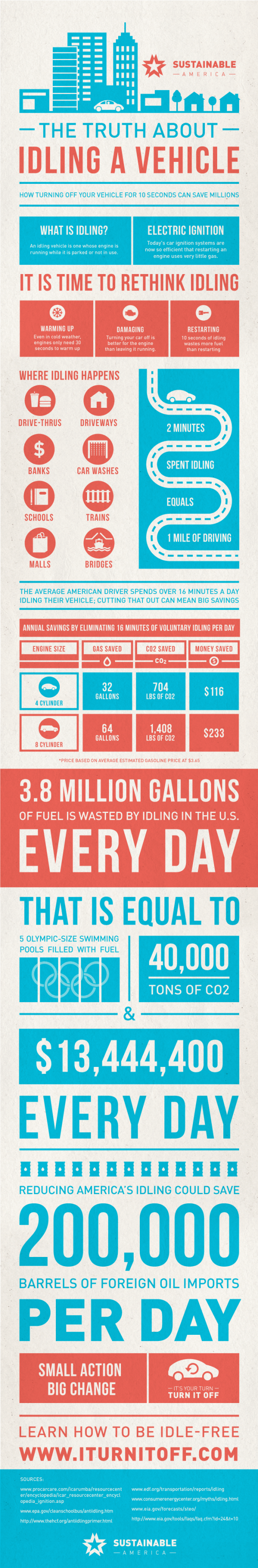 The Truth About Idling