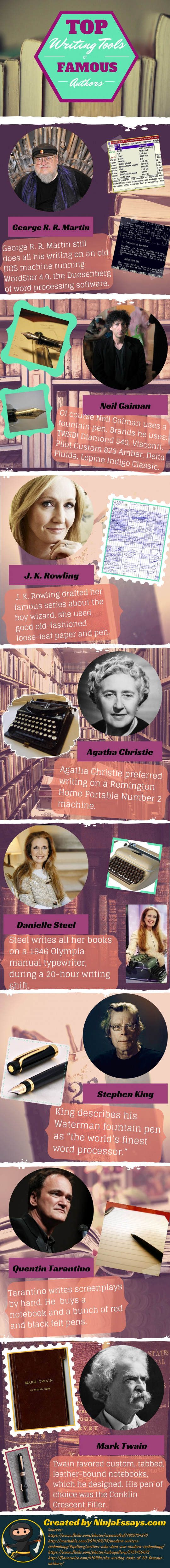 Top Writing Tools of Famous Authors
