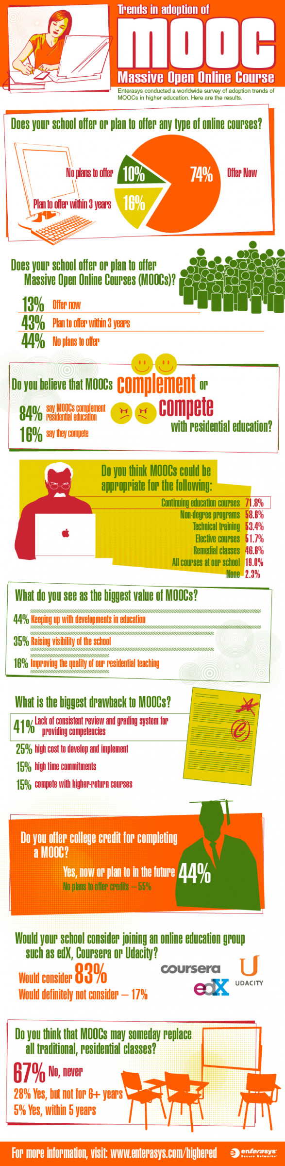 Trends in Adoption of MOOC (Massive Open Online Courses